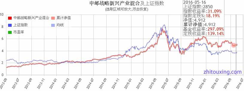 中邮战略产业